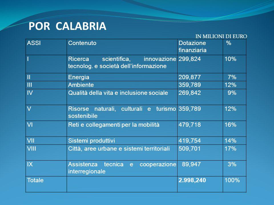 POR CALABRIA ASSIContenutoDotazione finanziaria % IRicerca scientifica, innovazione tecnolog. e società dellinformazione 299,82410% IIEnergia209,877 7