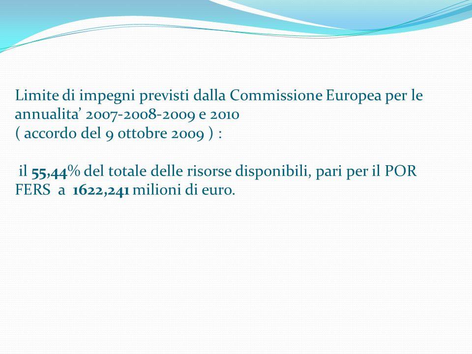 Limite di impegni previsti dalla Commissione Europea per le annualita 2007-2008-2009 e 2010 ( accordo del 9 ottobre 2009 ) : il 55,44% del totale delle risorse disponibili, pari per il POR FERS a 1622,241 milioni di euro.