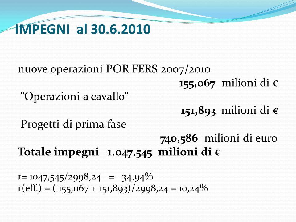 IMPEGNI al 30.6.2010 nuove operazioni POR FERS 2007/2010 155,067 milioni di Operazioni a cavallo 151,893 milioni di Progetti di prima fase 740,586 milioni di euro Totale impegni 1.047,545 milioni di r= 1047,545/2998,24 = 34,94% r(eff.) = ( 155,067 + 151,893)/2998,24 = 10,24%