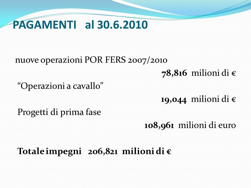 PAGAMENTI al 30.6.2010 nuove operazioni POR FERS 2007/2010 78,816 milioni di Operazioni a cavallo 19,044 milioni di Progetti di prima fase 108,961 milioni di euro Totale impegni 206,821 milioni di