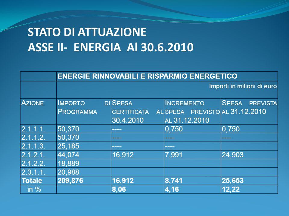 STATO DI ATTUAZIONE ASSE II- ENERGIA Al 30.6.2010 ENERGIE RINNOVABILI E RISPARMIO ENERGETICO Importi in milioni di euro A ZIONE I MPORTO DI P ROGRAMMA S PESA CERTIFICATA AL 30.4.2010 I NCREMENTO SPESA PREVISTO AL 31.12.2010 S PESA PREVISTA AL 31.12.2010 2.1.1.1.50,370----0,750 2.1.1.2.50,370---- 2.1.1.3.25,185---- 2.1.2.1.44,07416,9127,99124,903 2.1.2.2.18,889 2.3.1.1.20,988 Totale209,87616,9128,74125,653 in %8,064,1612,22