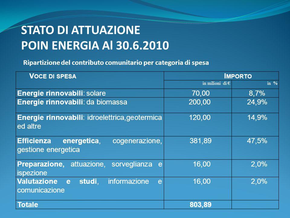 STATO DI ATTUAZIONE POIN ENERGIA Al 30.6.2010 Ripartizione del contributo comunitario per categoria di spesa V OCE DI SPESA I MPORTO in milioni di in