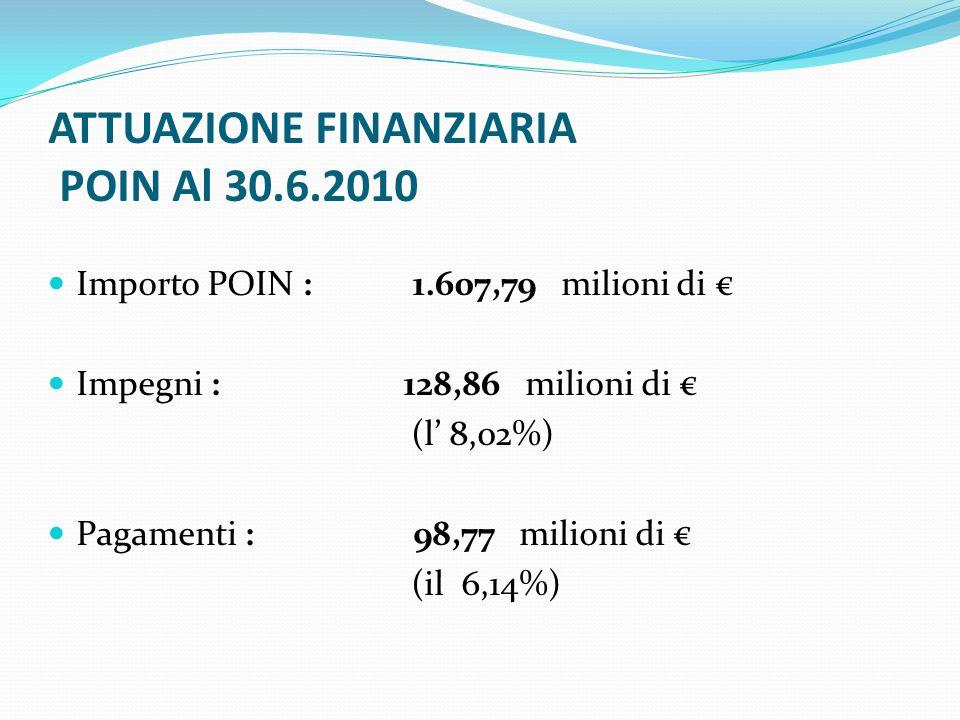 ATTUAZIONE FINANZIARIA POIN Al 30.6.2010 Importo POIN : 1.607,79 milioni di Impegni : 128,86 milioni di (l 8,02%) Pagamenti : 98,77 milioni di (il 6,14%)