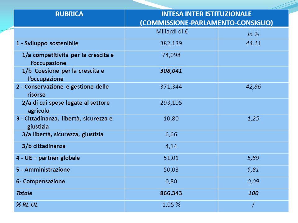 RUBRICAINTESA INTER ISTITUZIONALE (COMMISSIONE-PARLAMENTO-CONSIGLIO) Miliardi di in % 1 - Sviluppo sostenibile382,13944,11 1/a competitività per la crescita e loccupazione 74,098 1/b Coesione per la crescita e loccupazione 308,041 2 - Conservazione e gestione delle risorse 371,34442,86 2/a di cui spese legate al settore agricolo 293,105 3 - Cittadinanza, libertà, sicurezza e giustizia 10,801,25 3/a libertà, sicurezza, giustizia6,66 3/b cittadinanza4,14 4 - UE – partner globale51,015,89 5 - Amministrazione50,035,81 6- Compensazione0,800,09 Totale866,343100 % RL-UL1,05 %/