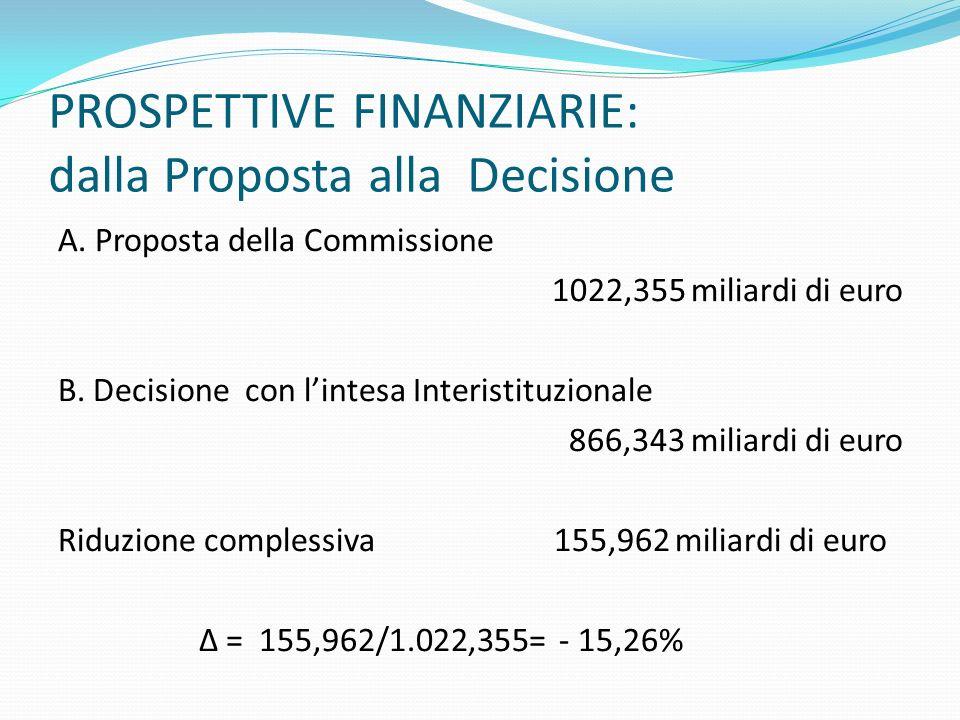 PROSPETTIVE FINANZIARIE: dalla Proposta alla Decisione A. Proposta della Commissione 1022,355 miliardi di euro B. Decisione con lintesa Interistituzio