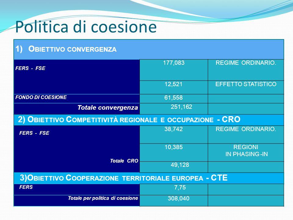 Politica di coesione 1) O BIETTIVO CONVERGENZA FERS - FSE 177,083REGIME ORDINARIO. 12,521EFFETTO STATISTICO FONDO DI COESIONE 61,558 Totale convergenz