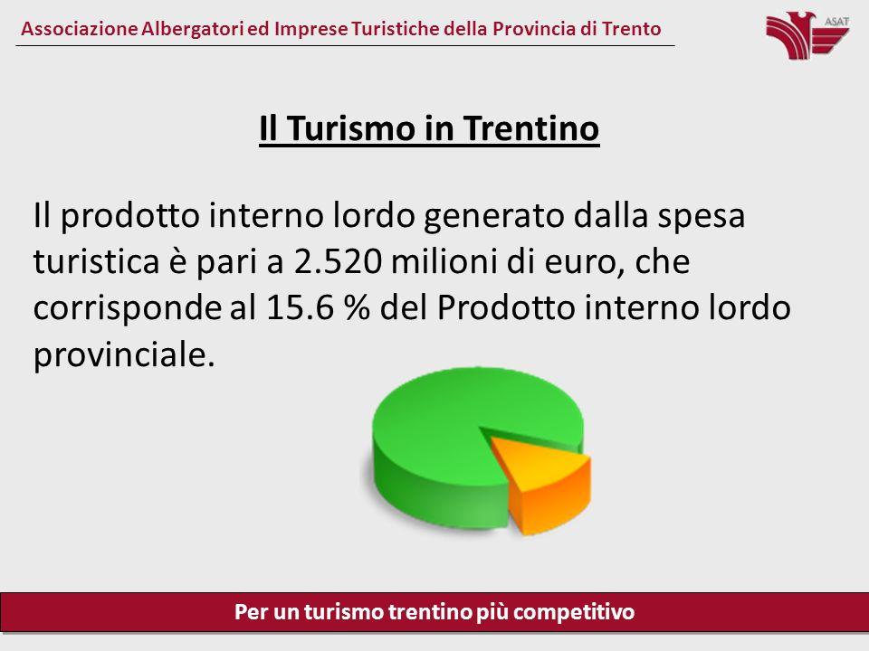 Per un turismo trentino più competitivo Associazione Albergatori ed Imprese Turistiche della Provincia di Trento Il Turismo in Trentino Se teniamo conto degli effetti indotti arriviamo ad una cifra percentuale che è stimata a seconda degli osservatori tra il 26 e il 28% circa del Pil provinciale.