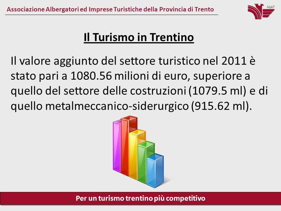 Per un turismo trentino più competitivo Associazione Albergatori ed Imprese Turistiche della Provincia di Trento Il Turismo in Trentino Gli addetti nel settore alberghiero sono più di 11.000.