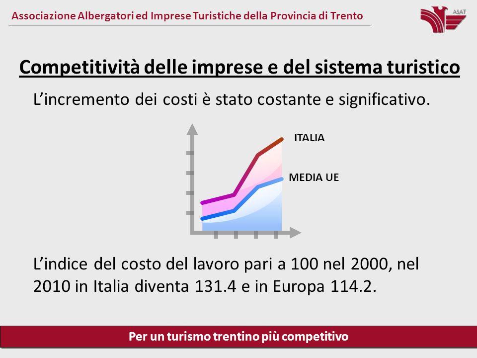 Per un turismo trentino più competitivo Associazione Albergatori ed Imprese Turistiche della Provincia di Trento Competitività delle imprese e del sistema turistico Energia elettrica Lenergia elettrica costa il 34.76 % in più in Italia rispetto alla media europea, il 45.14 % in più rispetto allAustria, il 62.54 % in più rispetto alla Francia, il 14.15 % in più rispetto alla Spagna.