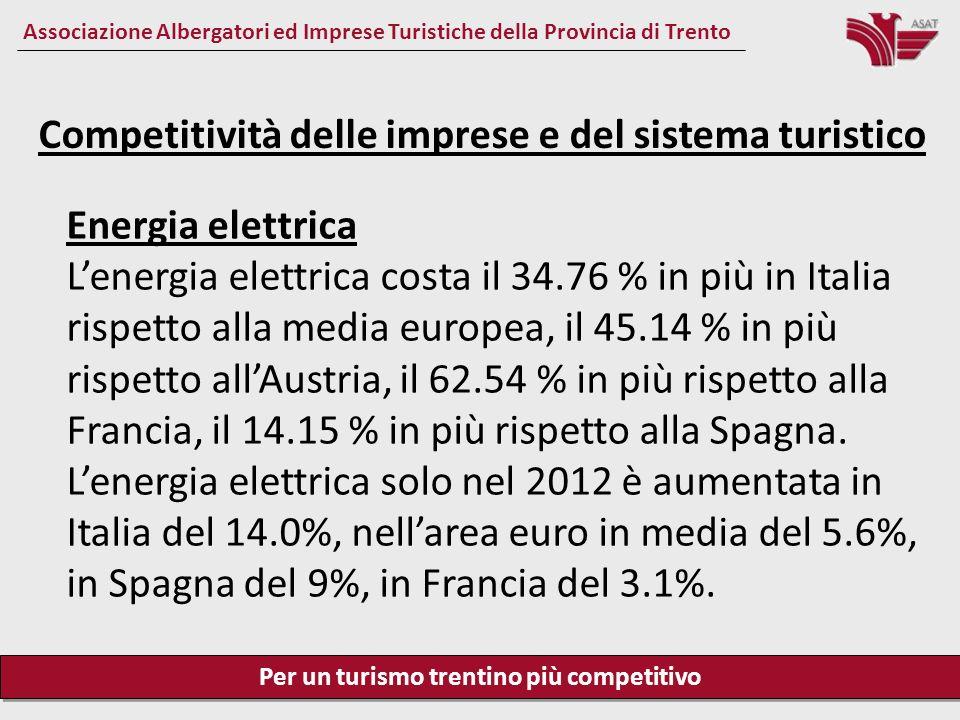 Per un turismo trentino più competitivo Associazione Albergatori ed Imprese Turistiche della Provincia di Trento Competitività delle imprese e del sistema turistico Gas naturale Il gas naturale costa da noi il 4.15 % in più della media europea, l11.60% in più rispetto allAustria, il 5.48 % in più rispetto alla Spagna e lo 0.66% rispetto alla Francia.