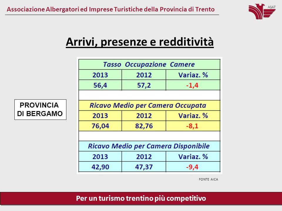 Per un turismo trentino più competitivo Associazione Albergatori ed Imprese Turistiche della Provincia di Trento Arrivi, presenze e redditività PROVINCIA DI VERONA FONTE AICA