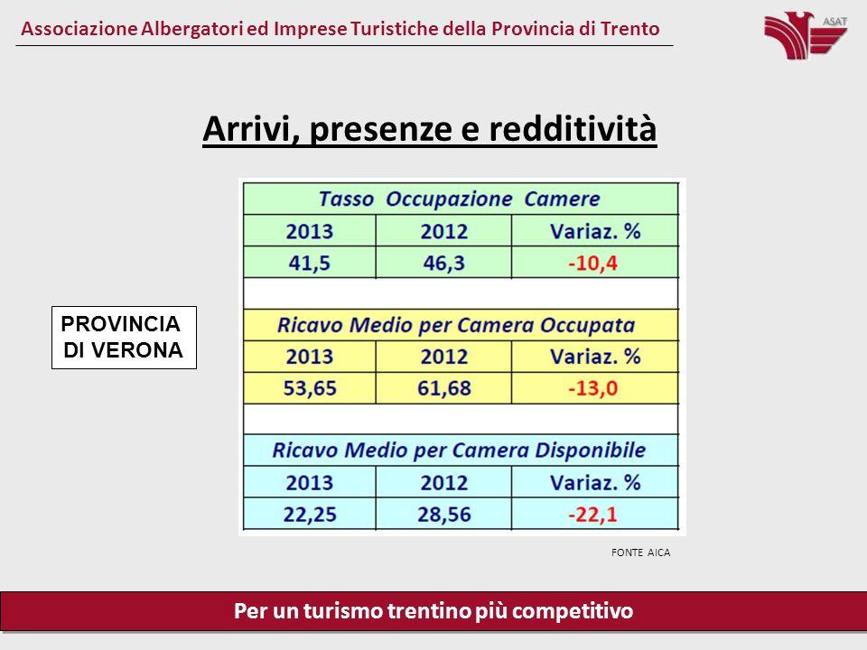 Per un turismo trentino più competitivo Associazione Albergatori ed Imprese Turistiche della Provincia di Trento Arrivi, presenze e redditività PROVINCIA DI VENEZIA FONTE AICA