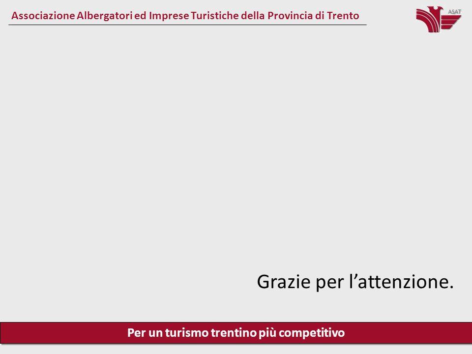 Per un turismo trentino più competitivo Associazione Albergatori ed Imprese Turistiche della Provincia di Trento Grazie per lattenzione.