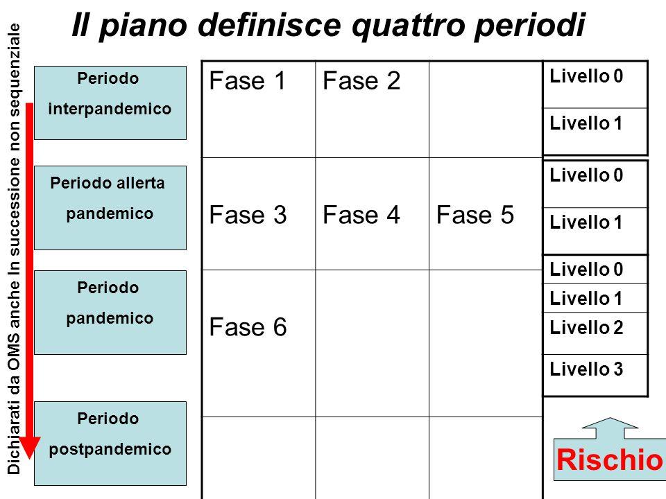 Il piano definisce quattro periodi Periodo interpandemico Periodo allerta pandemico Periodo pandemico Periodo postpandemico Fase 1Fase 2 Fase 3Fase 4F