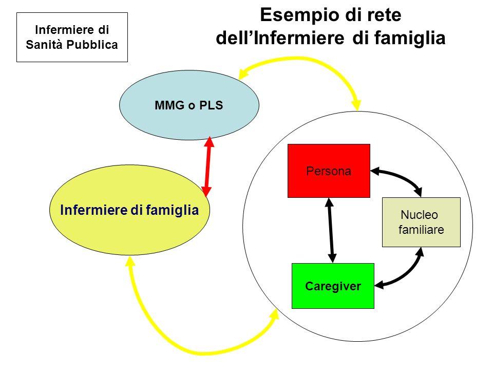 Infermiere di famiglia MMG o PLS Persona Caregiver Nucleo familiare Infermiere di Sanità Pubblica Esempio di rete dellInfermiere di famiglia