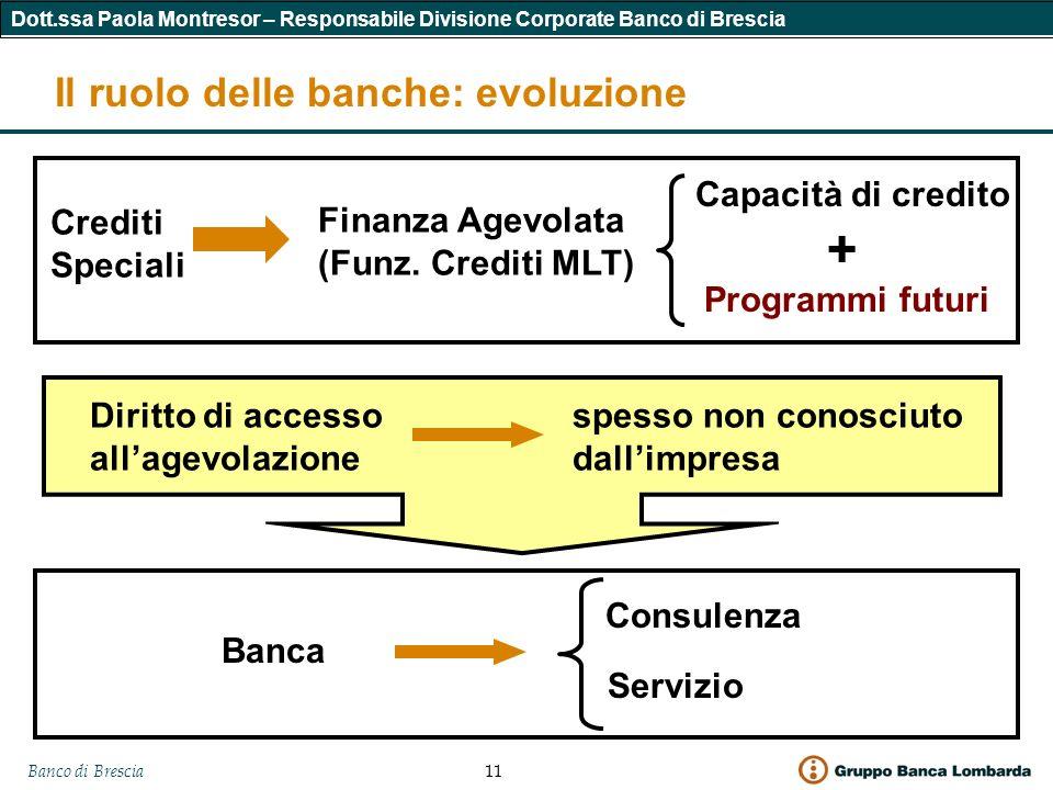 Banco di Brescia 11 Dott.ssa Paola Montresor – Responsabile Divisione Corporate Banco di Brescia Il ruolo delle banche: evoluzione Crediti Speciali Finanza Agevolata (Funz.