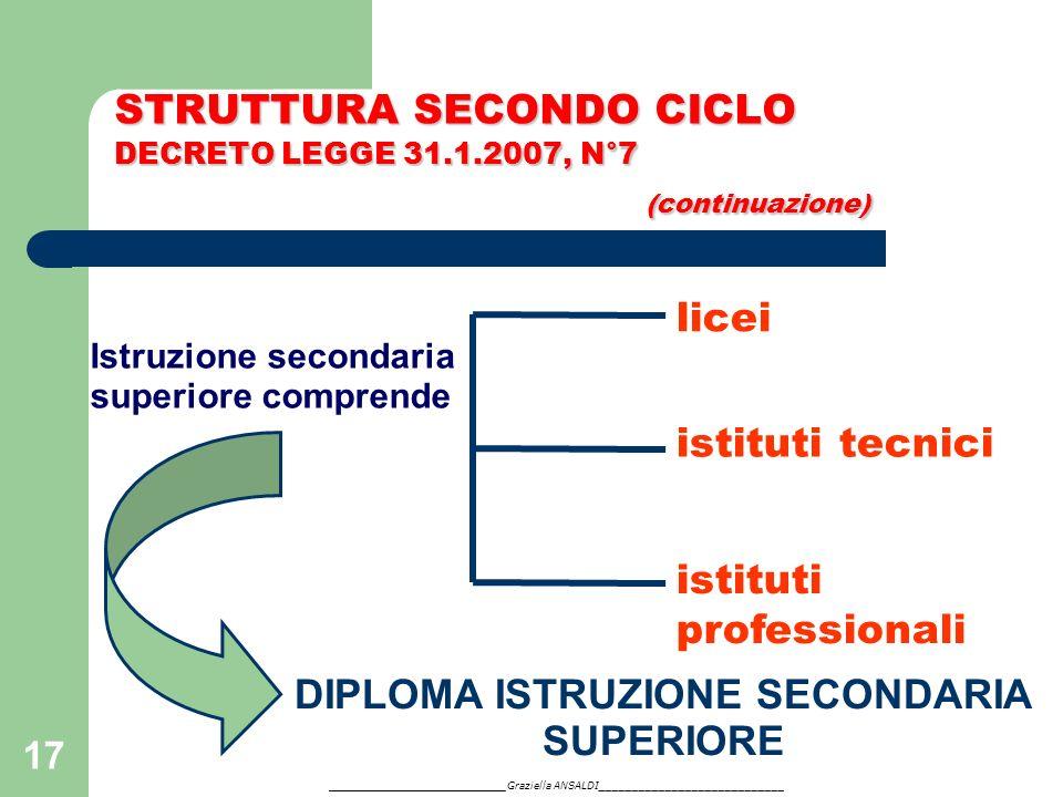 17 Istruzione secondaria superiore comprende licei istituti tecnici istituti professionali STRUTTURA SECONDO CICLO DECRETO LEGGE 31.1.2007, N°7 (conti