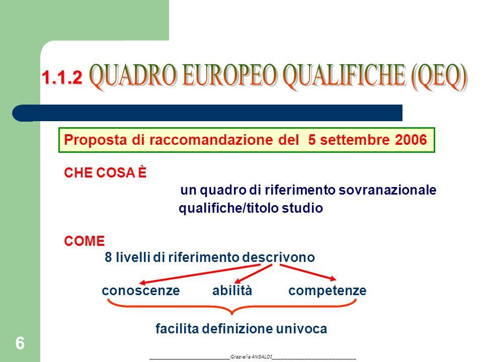 6 CHE COSA È un quadro di riferimento sovranazionale qualifiche/titolo studio COME 8 livelli di riferimento descrivono conoscenzeabilitàcompetenze fac