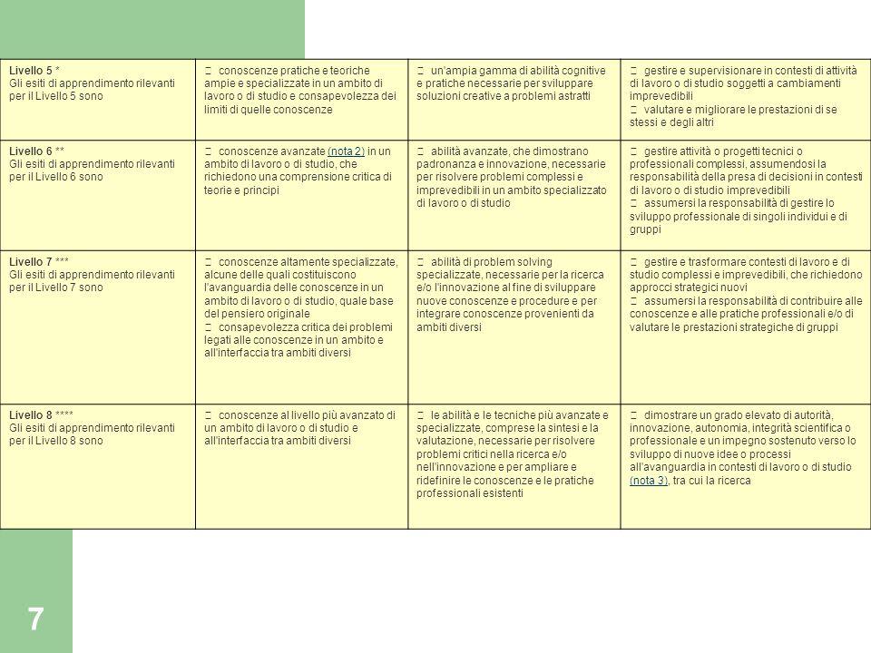 7 Livello 5 * Gli esiti di apprendimento rilevanti per il Livello 5 sono • conoscenze pratiche e teoriche ampie e specializzate in un ambito di lavoro