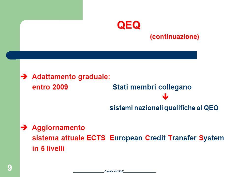 9 QEQ (continuazione) QEQ (continuazione) Adattamento graduale: entro 2009 Stati membri collegano s istemi nazionali qualifiche al QEQ Aggiornamento s