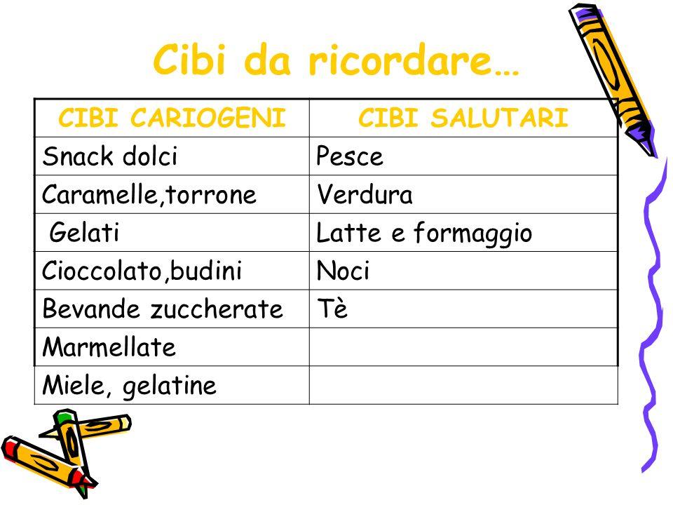 Cibi da ricordare… CIBI CARIOGENICIBI SALUTARI Snack dolciPesce Caramelle,torroneVerdura GelatiLatte e formaggio Cioccolato,budiniNoci Bevande zuccherateTè Marmellate Miele, gelatine