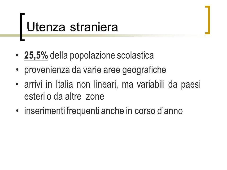 Utenza straniera 25,5% della popolazione scolastica provenienza da varie aree geografiche arrivi in Italia non lineari, ma variabili da paesi esteri o da altre zone inserimenti frequenti anche in corso danno