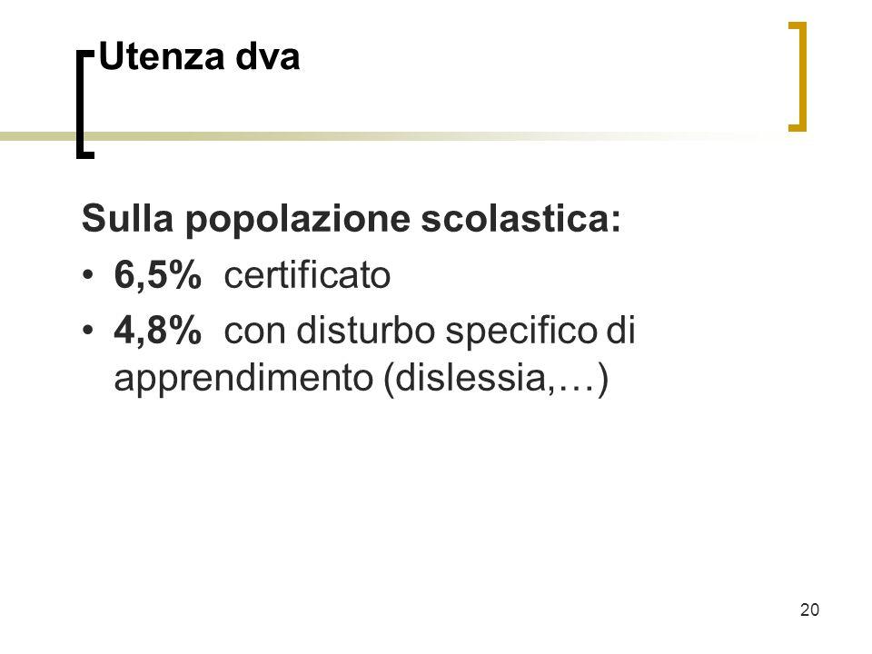 20 Utenza dva Sulla popolazione scolastica: 6,5% certificato 4,8% con disturbo specifico di apprendimento (dislessia,…)