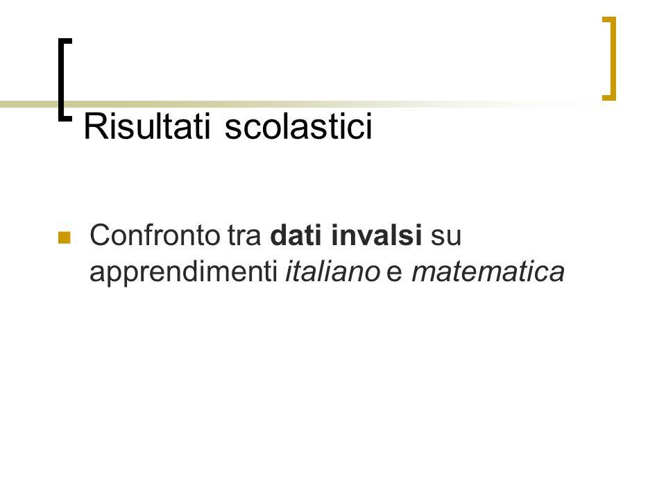 Risultati scolastici Confronto tra dati invalsi su apprendimenti italiano e matematica