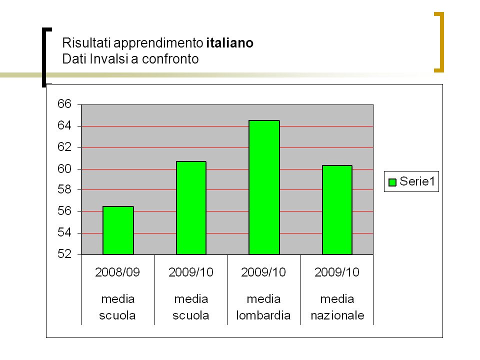 Risultati apprendimento italiano Dati Invalsi a confronto