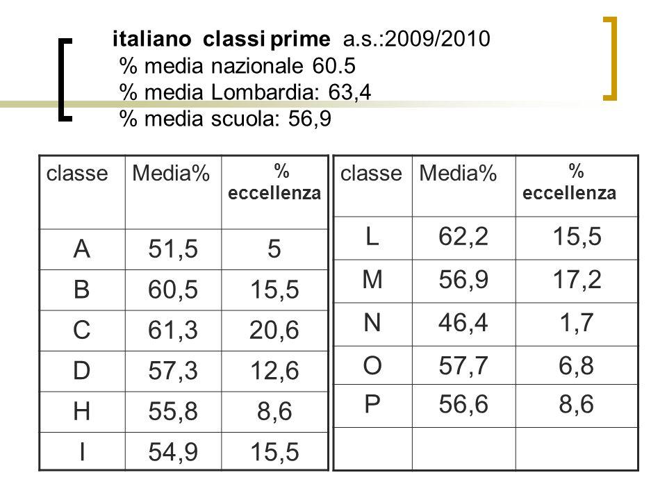 italiano classi prime a.s.:2009/2010 % media nazionale 60.5 % media Lombardia: 63,4 % media scuola: 56,9 classeMedia% % eccellenza A51,55 B60,515,5 C61,320,6 D57,312,6 H55,88,6 I54,915,5 classeMedia% % eccellenza L62,215,5 M56,917,2 N46,41,7 O57,76,8 P56,68,6