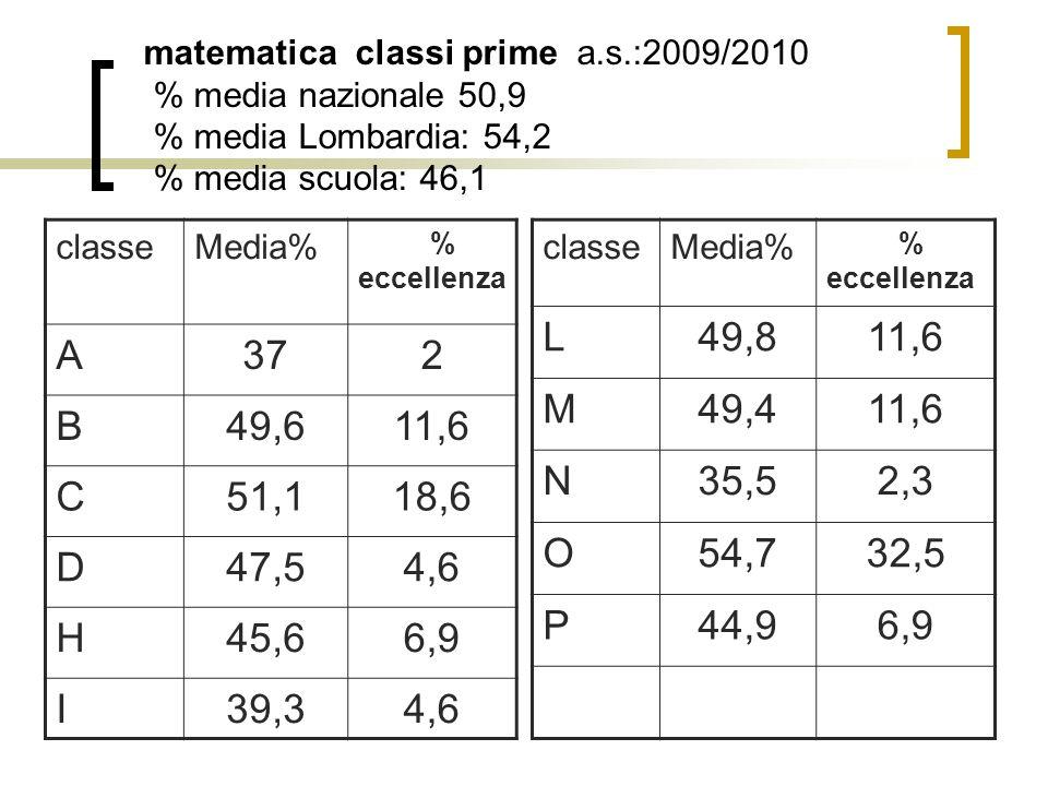 matematica classi prime a.s.:2009/2010 % media nazionale 50,9 % media Lombardia: 54,2 % media scuola: 46,1 classeMedia% % eccellenza A372 B49,611,6 C51,118,6 D47,54,6 H45,66,9 I39,34,6 classeMedia% % eccellenza L49,811,6 M49,411,6 N35,52,3 O54,732,5 P44,96,9