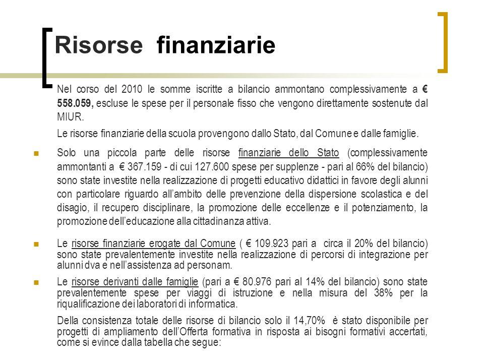 Risorse finanziarie Nel corso del 2010 le somme iscritte a bilancio ammontano complessivamente a 558.059, escluse le spese per il personale fisso che vengono direttamente sostenute dal MIUR.