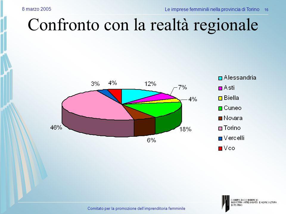 Comitato per la promozione dellimprenditoria femminile 8 marzo 2005Le imprese femminili nella provincia di Torino 16 Confronto con la realtà regionale