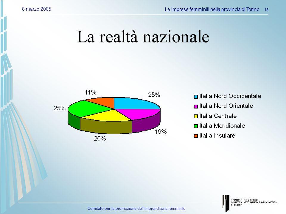 Comitato per la promozione dellimprenditoria femminile 8 marzo 2005Le imprese femminili nella provincia di Torino 18 La realtà nazionale