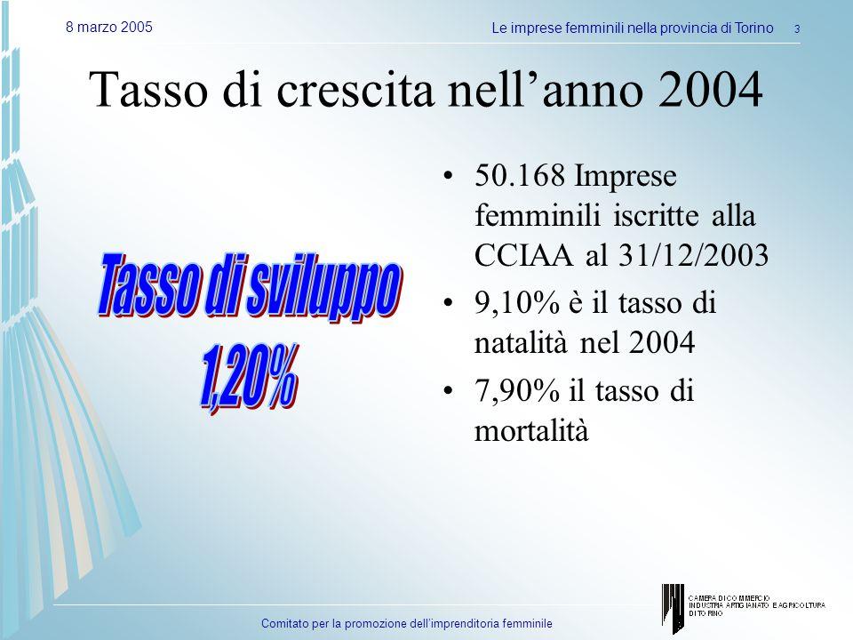 Comitato per la promozione dellimprenditoria femminile 8 marzo 2005Le imprese femminili nella provincia di Torino 3 Tasso di crescita nellanno 2004 50.168 Imprese femminili iscritte alla CCIAA al 31/12/2003 9,10% è il tasso di natalità nel 2004 7,90% il tasso di mortalità