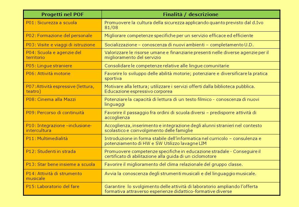 Progetti nel POFFinalità / descrizione P01: Sicurezza a scuolaPromuovere la cultura della sicurezza applicando quanto previsto dal d.Ivo 81/08 P02: Fo