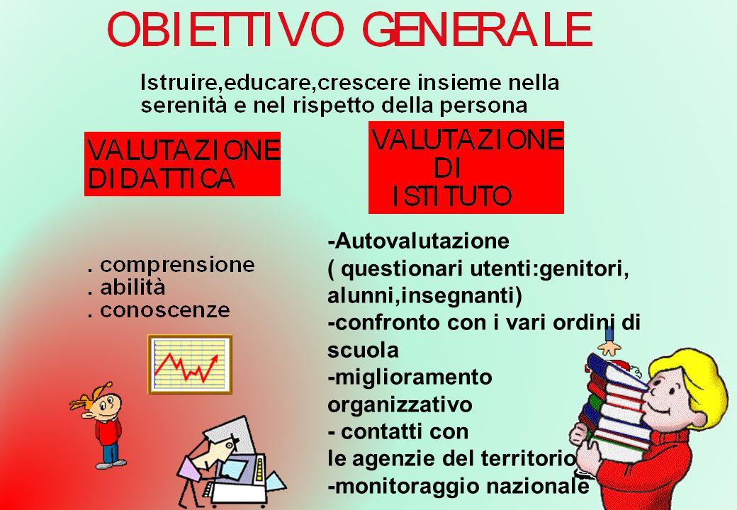 -Autovalutazione ( questionari utenti:genitori, alunni,insegnanti) -confronto con i vari ordini di scuola -miglioramento organizzativo - contatti con
