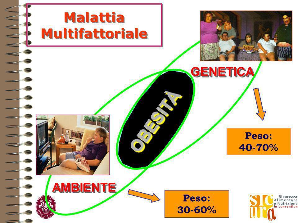 GENETICA AMBIENTEAMBIENTE OBESITÀOBESITÀ Malattia Multifattoriale Peso: 40-70% Peso: 30-60%