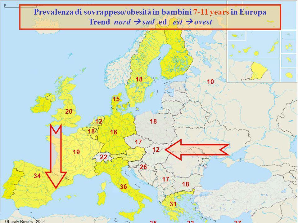ECOG - IOTF 2002 19 16 18 15 18 12 36 17 18 17 34 12 20 31 22 18 Prevalenza di sovrappeso/obesità in bambini 7-11 years in Europa Trend nord sud ed est ovest 26 3327 Obesity Review, 2003 10 35