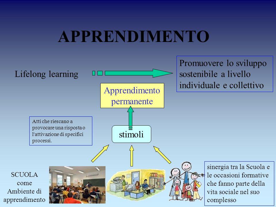 APPRENDIMENTO Lifelong learning Promuovere lo sviluppo sostenibile a livello individuale e collettivo Apprendimento permanente Atti che riescano a pro