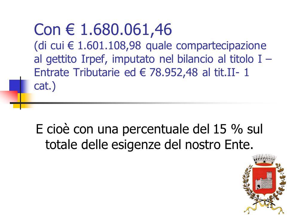 11 Con 1.680.061,46 (di cui 1.601.108,98 quale compartecipazione al gettito Irpef, imputato nel bilancio al titolo I – Entrate Tributarie ed 78.952,48 al tit.II- 1 cat.) E cioè con una percentuale del 15 % sul totale delle esigenze del nostro Ente.