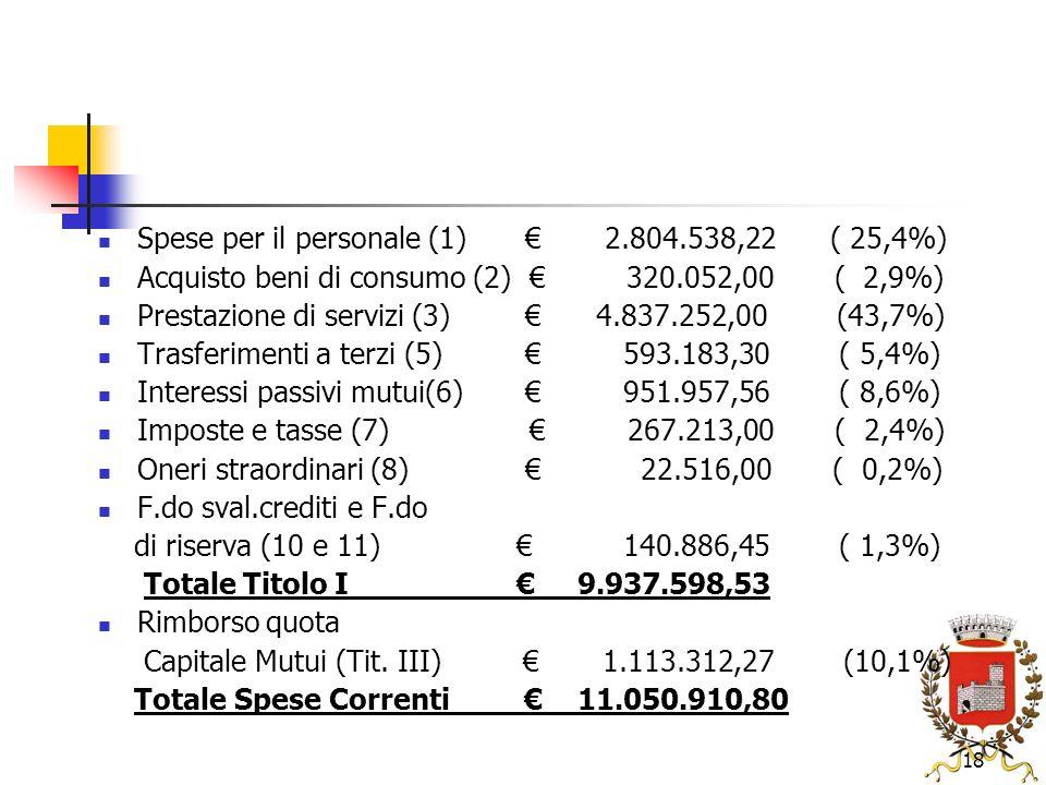 18 Spese per il personale (1) 2.804.538,22( 25,4%) Acquisto beni di consumo (2) 320.052,00 ( 2,9%) Prestazione di servizi(3) 4.837.252,00 (43,7%) Trasferimenti a terzi (5) 593.183,30 ( 5,4%) Interessi passivi mutui(6) 951.957,56 ( 8,6%) Imposte e tasse (7) 267.213,00 ( 2,4%) Oneri straordinari (8) 22.516,00 ( 0,2%) F.do sval.crediti e F.do di riserva (10 e 11) 140.886,45 ( 1,3%) Totale Titolo I 9.937.598,53 Rimborso quota Capitale Mutui (Tit.
