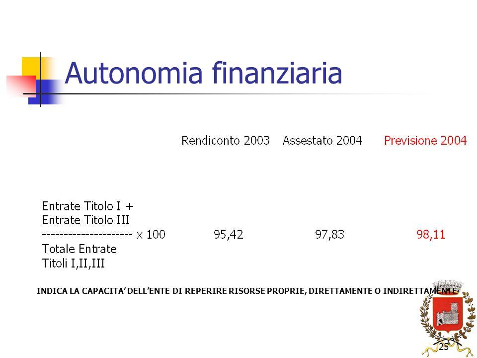 25 Autonomia finanziaria INDICA LA CAPACITA DELLENTE DI REPERIRE RISORSE PROPRIE, DIRETTAMENTE O INDIRETTAMENTE