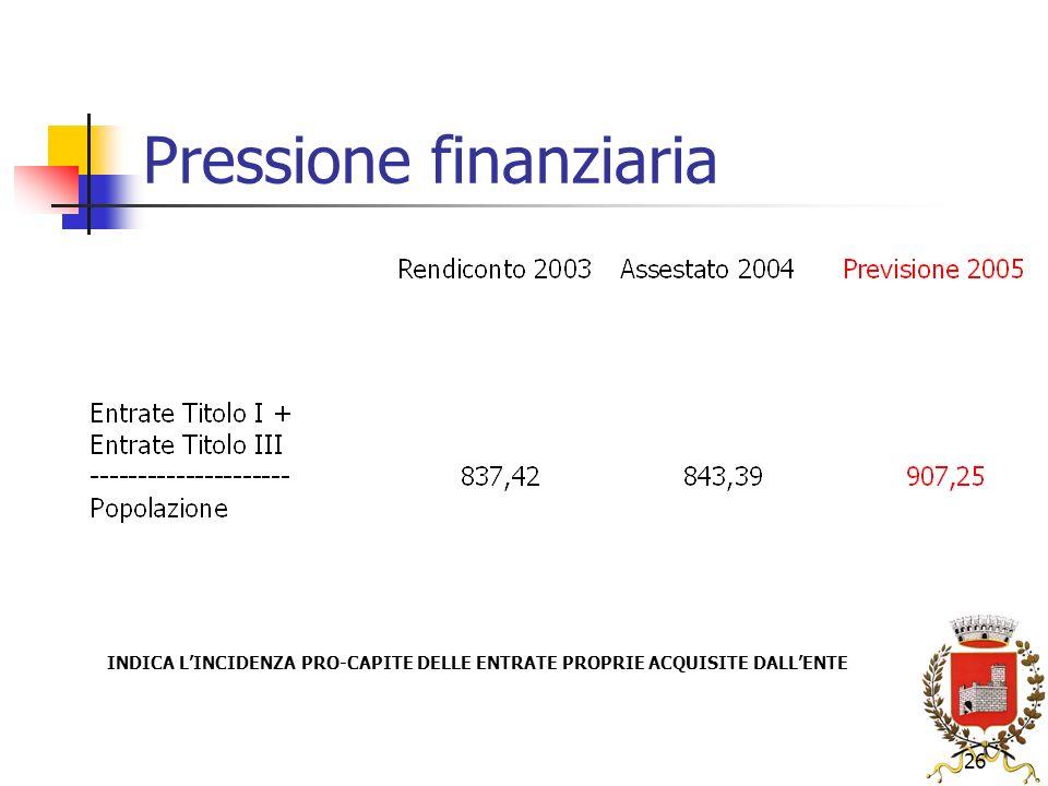 26 Pressione finanziaria INDICA LINCIDENZA PRO-CAPITE DELLE ENTRATE PROPRIE ACQUISITE DALLENTE