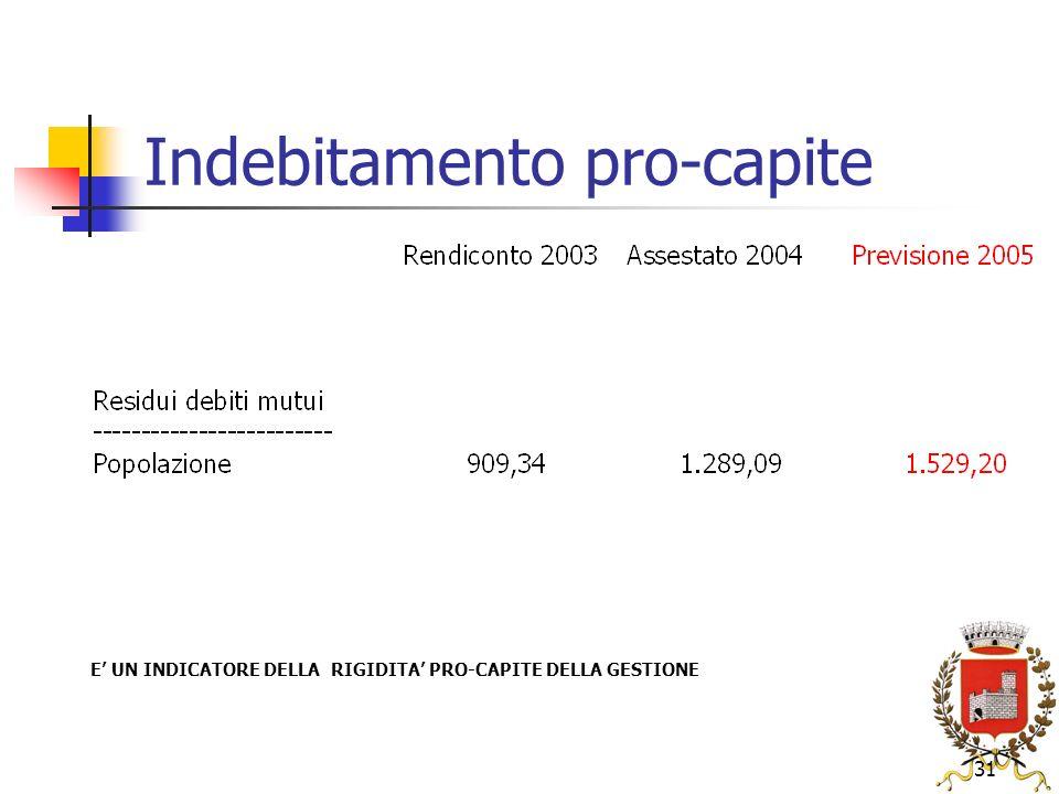 31 Indebitamento pro-capite E UN INDICATORE DELLA RIGIDITA PRO-CAPITE DELLA GESTIONE