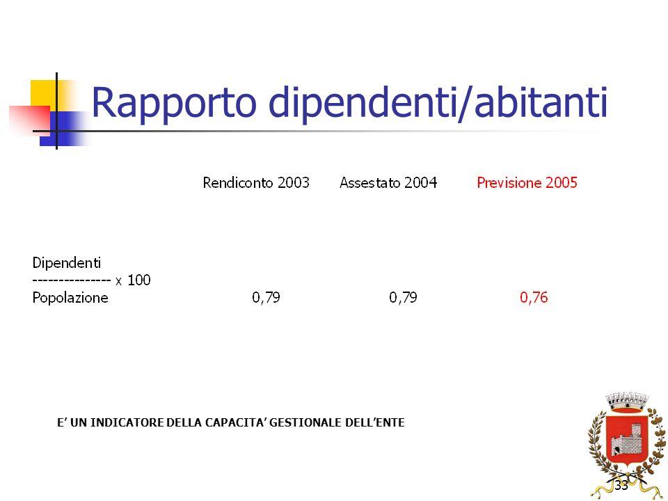 33 Rapporto dipendenti/abitanti E UN INDICATORE DELLA CAPACITA GESTIONALE DELLENTE