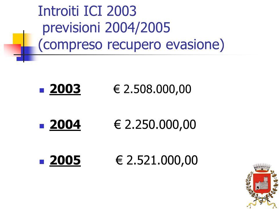 9 Introiti ICI 2003 previsioni 2004/2005 (compreso recupero evasione) 2003 2.508.000,00 2004 2.250.000,00 2005 2.521.000,00