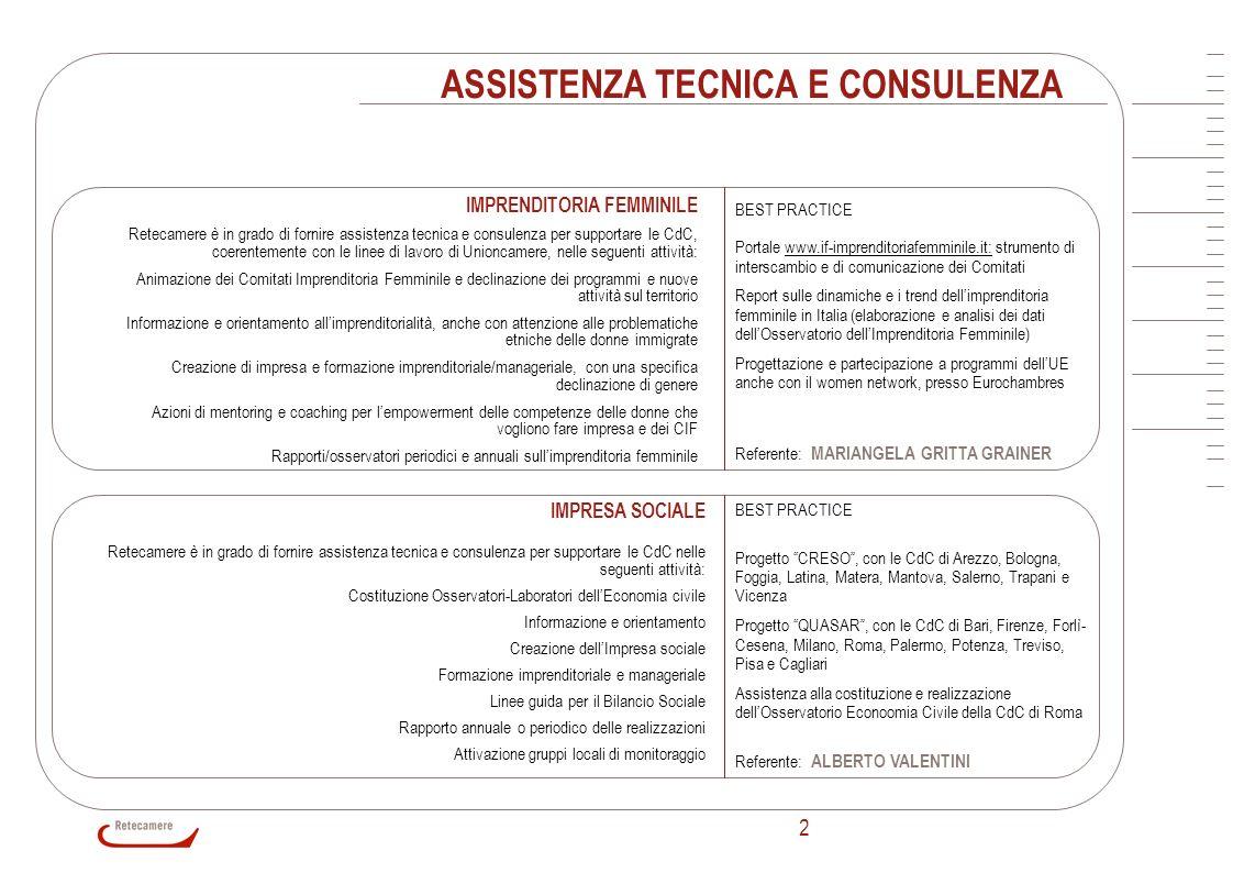 3 ASSISTENZA TECNICA E CONSULENZA MARKETING TERRITORIALE Analisi territoriali finalizzate a individuare i punti di forza e di debolezza di aree produttive, settori di eccellenza e filiere; Progettazione di studi strategici per la valorizzazione del territorio; Progettazione e realizzazione di focus group; Progettazione e realizzazione di strumenti WEB Based a supporto delle azioni di promozione del territorio; Definizione di format di promozione e comunicazione per la valorizzazione di settori, filiere, territori BEST PRACTICE Master Plan Carpazi: studio di fattibilità e piano strategico per la valorizzazione delle filiere produttive nellarea transnazionale dei Carpazi In ancona : progetto di marketing territoriale per la valorizzazione delle filiere produttive della provincia di Ancona Marketing Territoriale Piemonte: studi di settore sulle province piemontesi Investi in Molise Distretto di SantAgata dei Goti – Casapulla (Caserta) Referente: VINCENZO FILETTI WEB Retecamere ha acquisito - nellultimo decennio - un know-how unico nella realizzazione di progetti web orientati a supportare le strutture del sistema camerale nelle proprie operazioni online su linee specialistiche quali lo sviluppo della comunicazione con i propri stakeholder (e di comunità dinteresse tra essi utilizzando strategie e tecniche di comunicazione circolare), strumenti di sostegno allo sviluppo socio-economico del territorio oltre a: studi di fattibilità e progettazione sistemi informativi web-based siti e portali tematici (finanza e credito, turismo, agroalimentare, internazionalizzazione) strumenti di community Newsletter tematiche campagne di web-marketing user intelligence test usabilità e accessibilità Sistemi di knowledge management e piattaforme semantiche BEST PRACTICE www.globus.camcom.it / www.impresa.gov.it / www.cameradicommercio.it / www.viaggiareinpuglia.it / www.unioncamere.it / www.cn.agroitaly.it / www.ch.finanzaecredito.it / serviziterritorio.retecamere.it / www.reteforum.it /