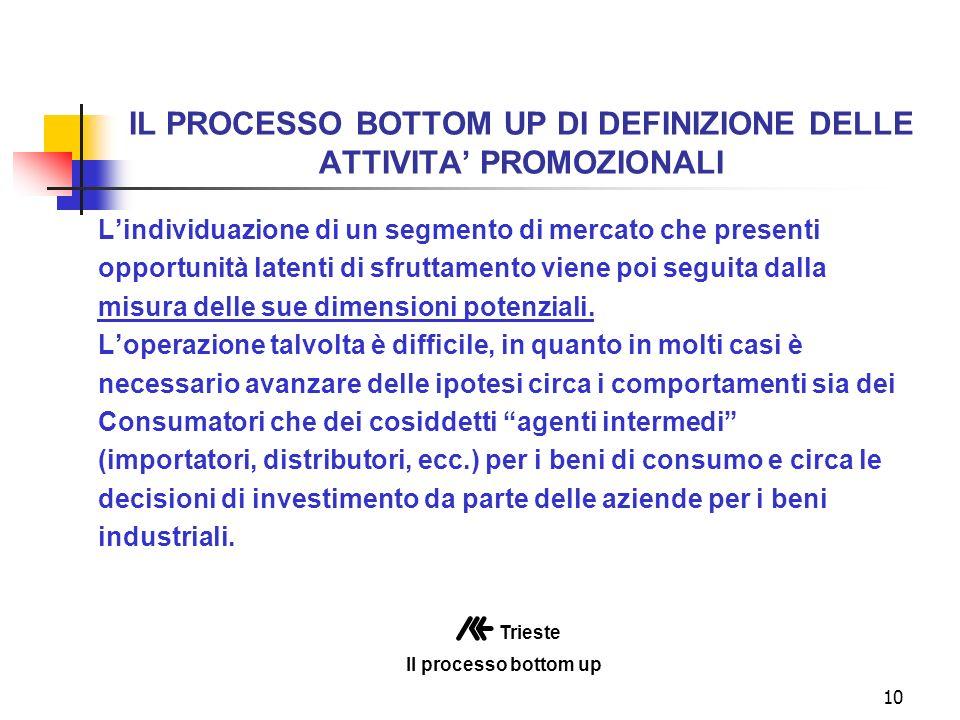 10 IL PROCESSO BOTTOM UP DI DEFINIZIONE DELLE ATTIVITA PROMOZIONALI Lindividuazione di un segmento di mercato che presenti opportunità latenti di sfruttamento viene poi seguita dalla misura delle sue dimensioni potenziali.