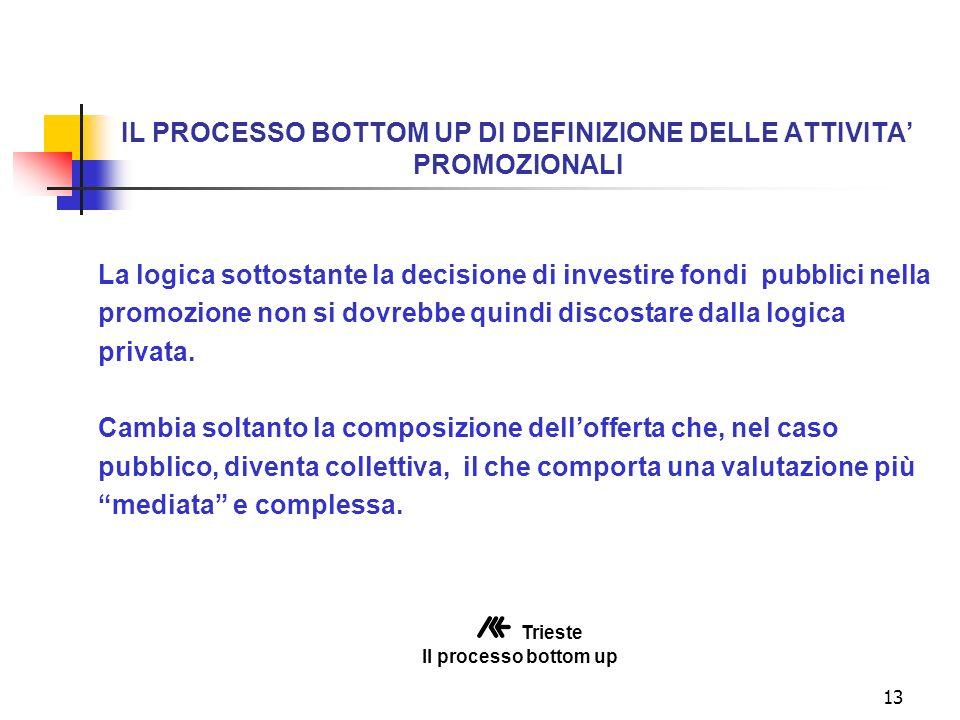 13 IL PROCESSO BOTTOM UP DI DEFINIZIONE DELLE ATTIVITA PROMOZIONALI La logica sottostante la decisione di investire fondi pubblici nella promozione non si dovrebbe quindi discostare dalla logica privata.